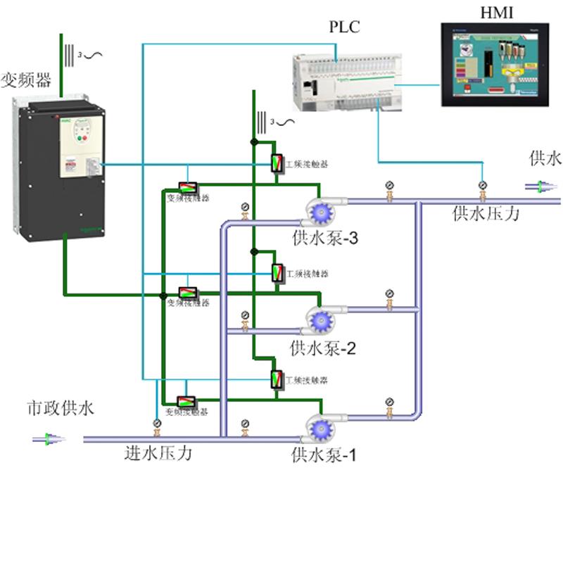 恒压供水系统定制